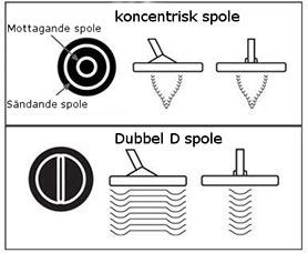 Sökspolar koncentrisk och dubbel d